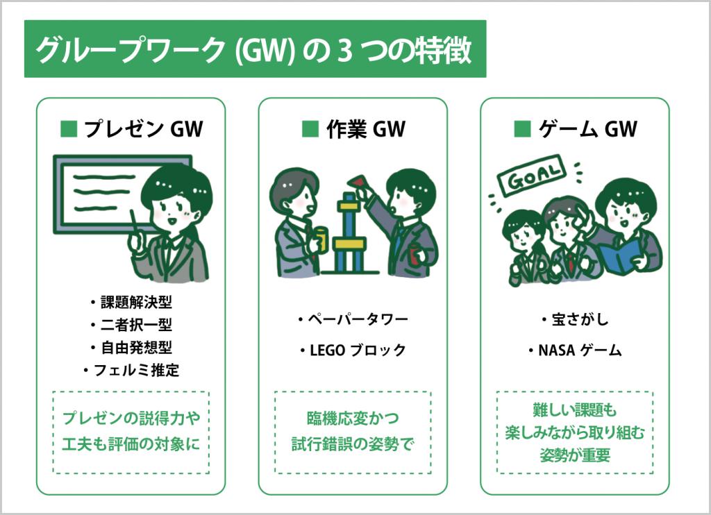 グループワークの3つの種類