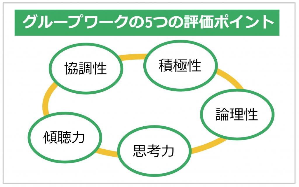 グループワークの5つの評価ポイント