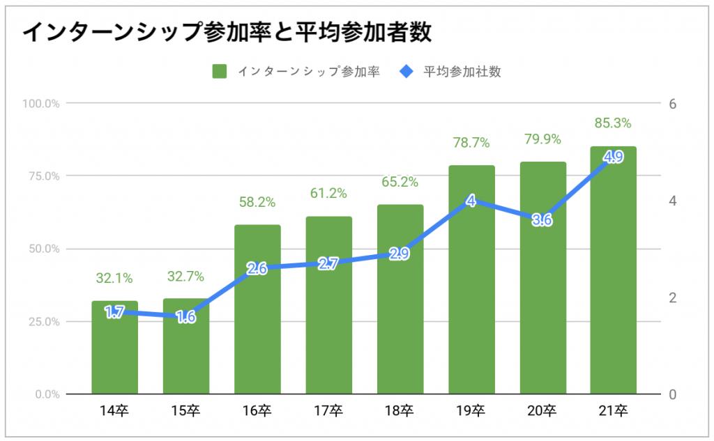 インターンシップ参加率と平均参加者数