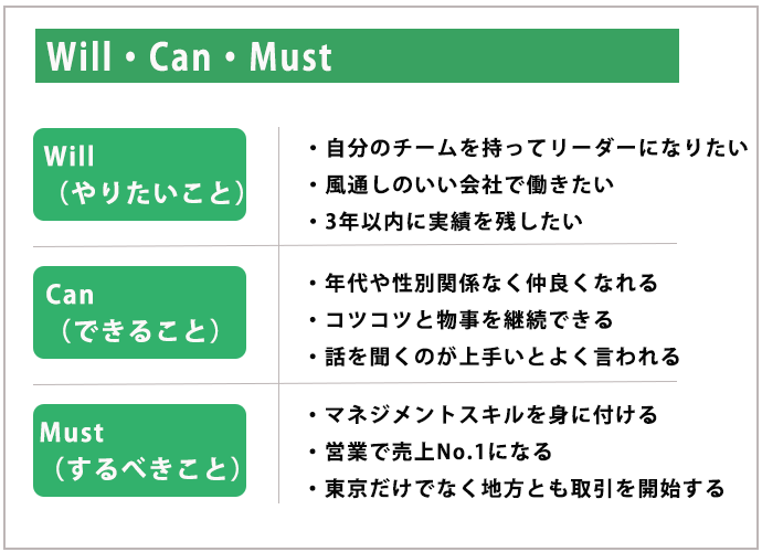 Will・Can・Must