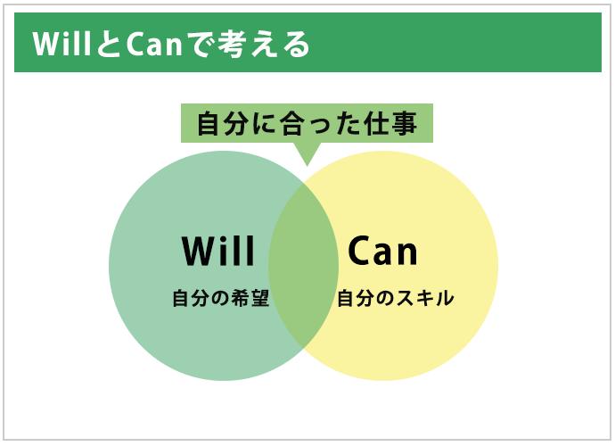 WillとCanで考える