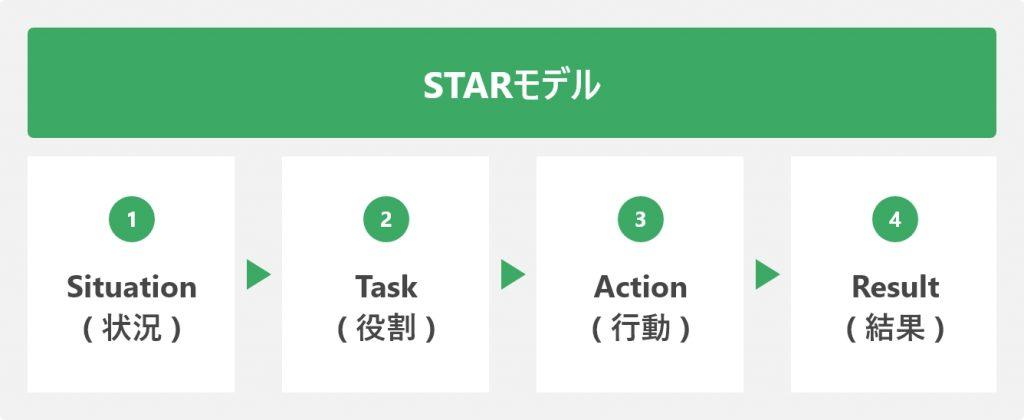 STARモデル