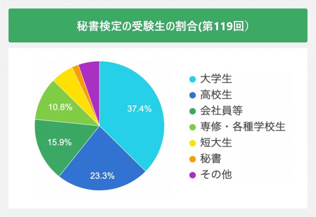 秘書検定の受験者の割合