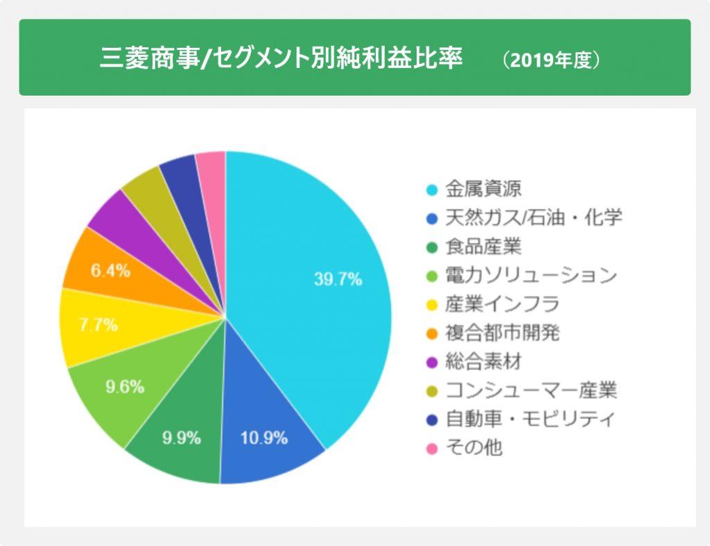 三菱商事/セグメント別純利益比率