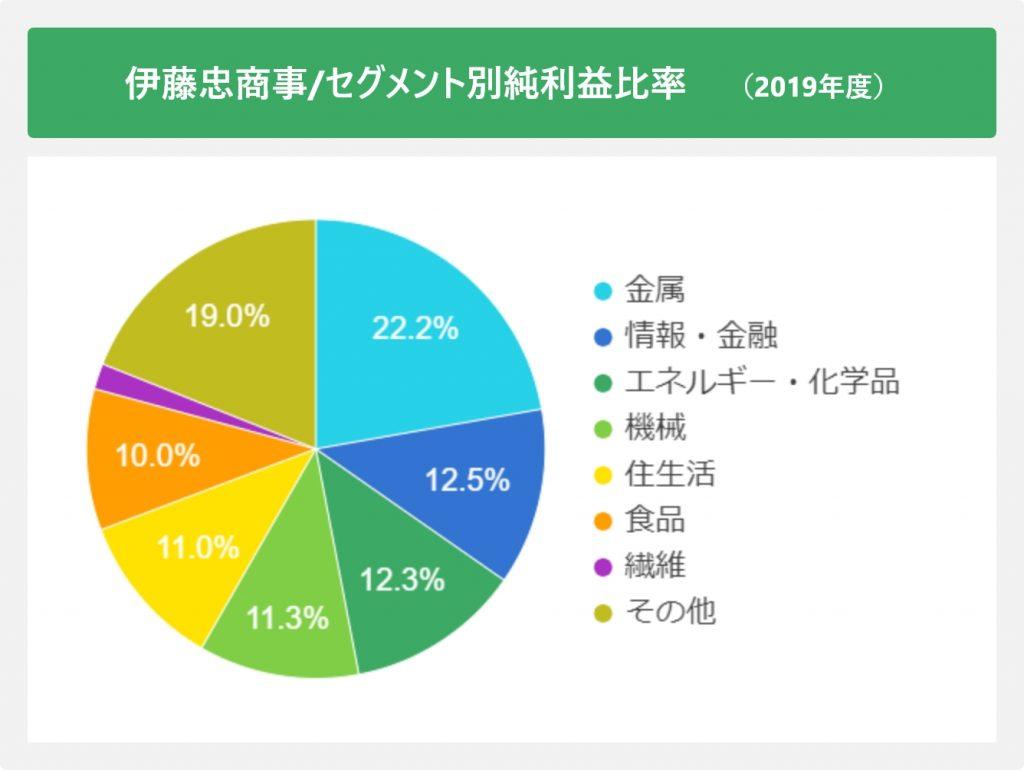 伊藤忠商事/セグメント別純利益比率