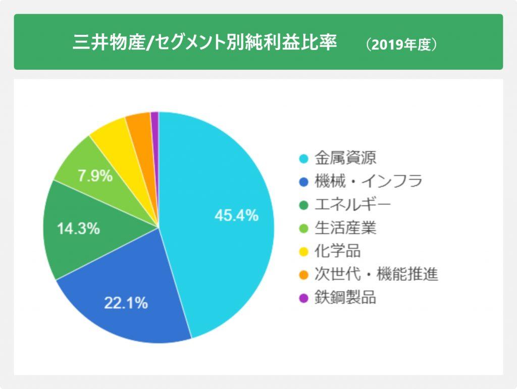 三井物産/セグメント別純利益比率