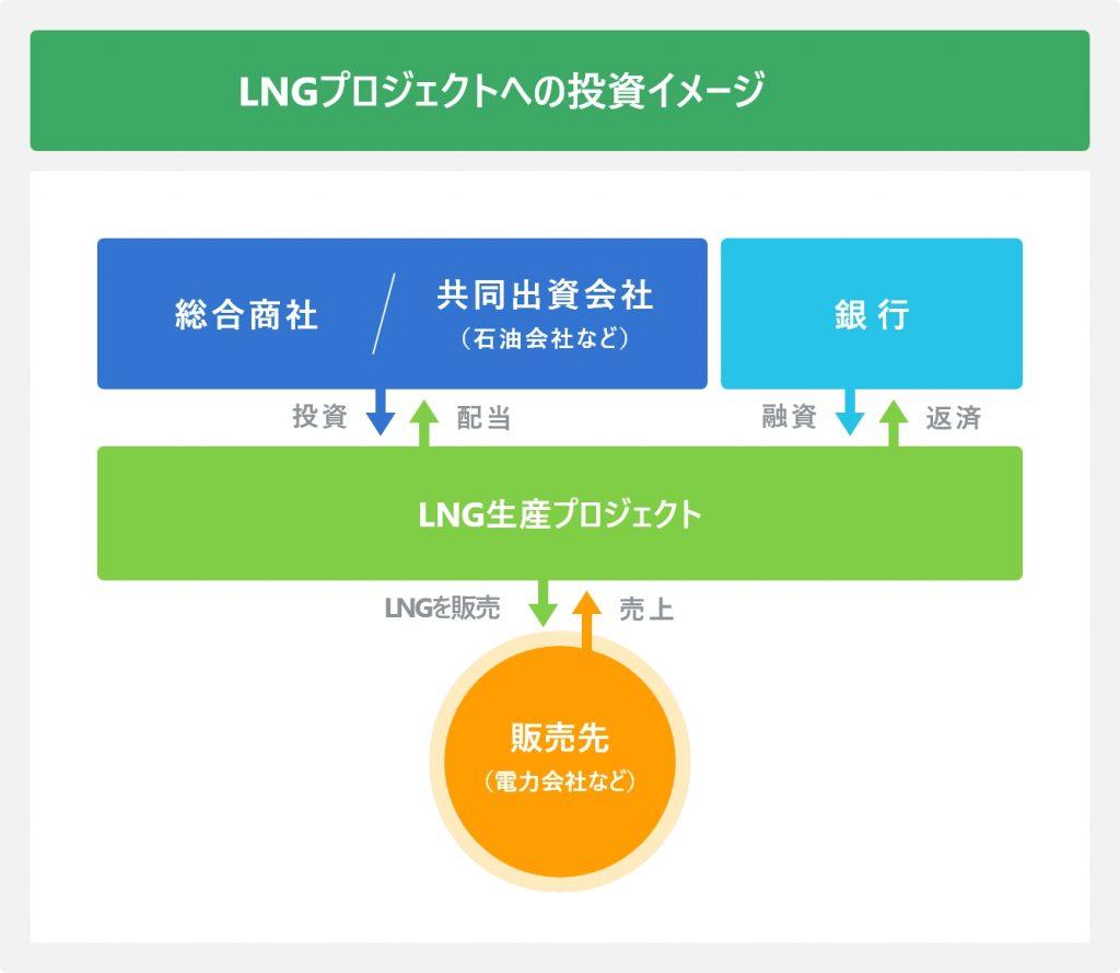 LNGプロジェクトへの投資イメージ