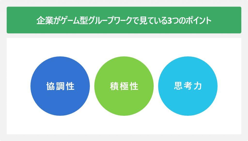 企業がゲーム型グループワークで見ている3つのポイント