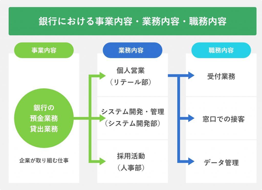 銀行における事業内容・業務内容・職務内容