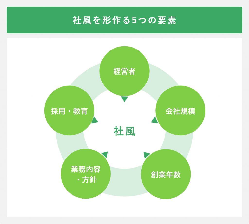 社風を形作る5つの要素