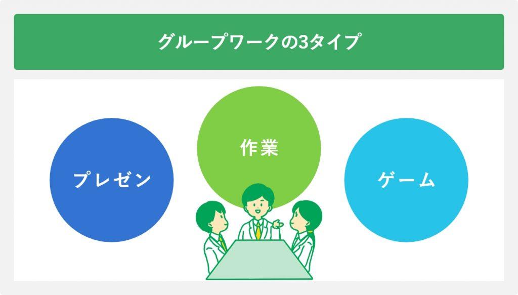 グループワークの3タイプ