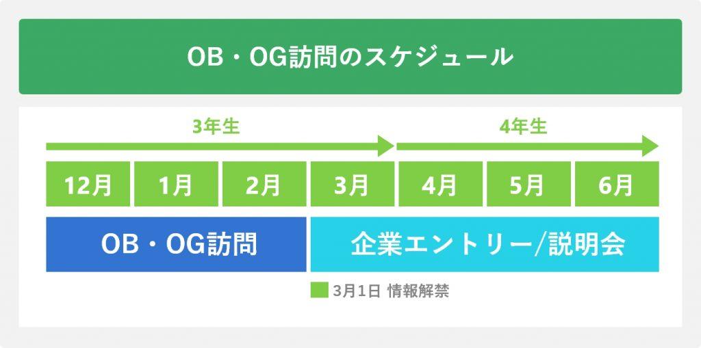OB・OG訪問のスケジュール