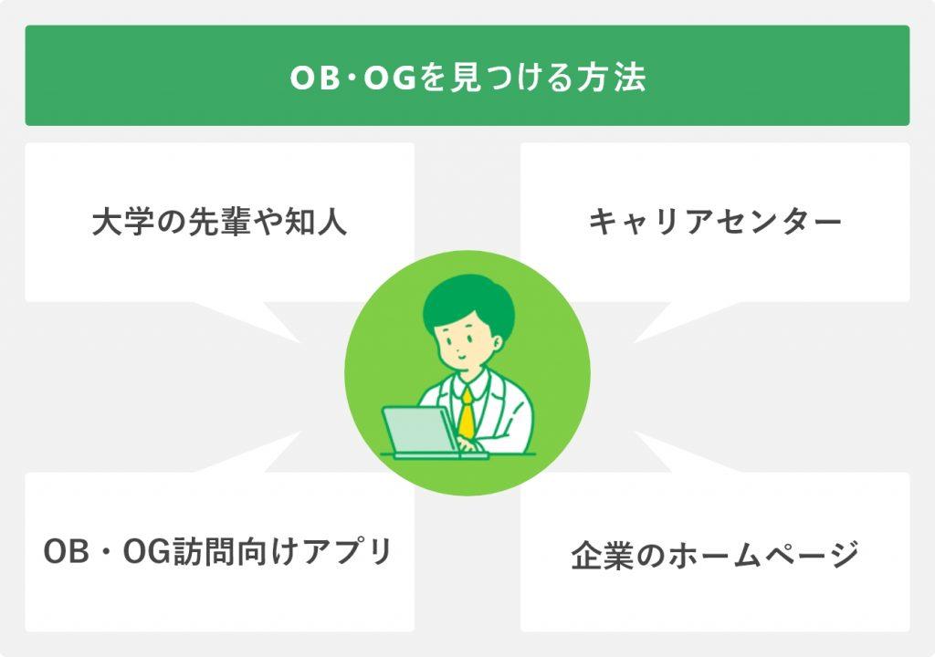 OB・OGを見つける方法