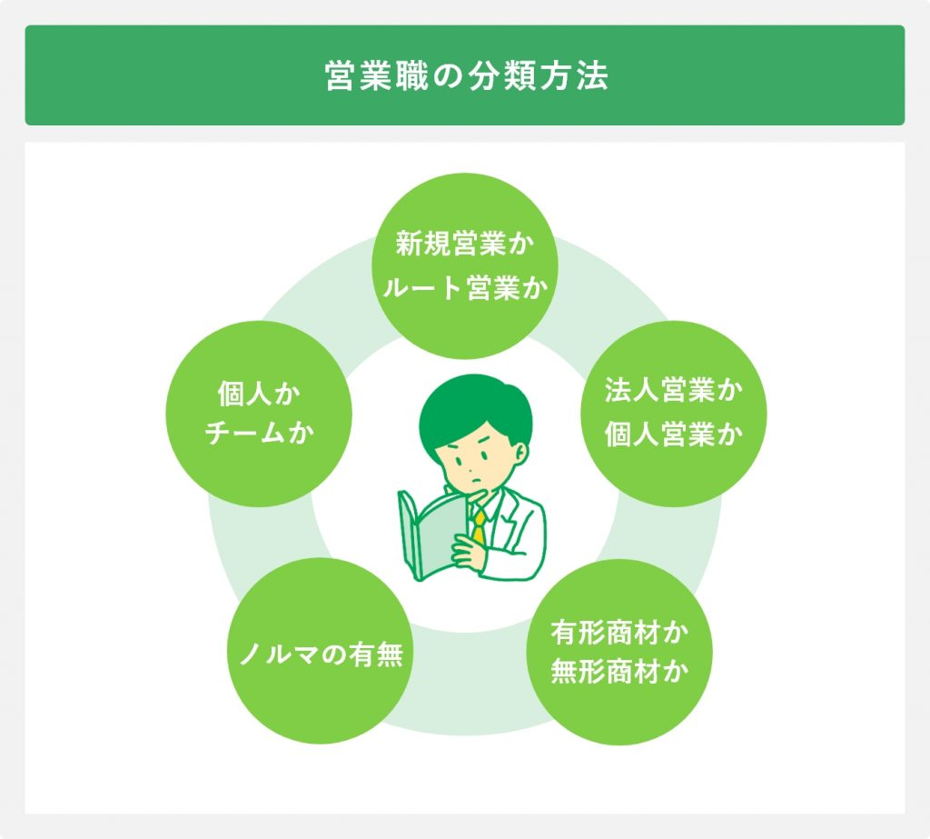 営業職の分類方法