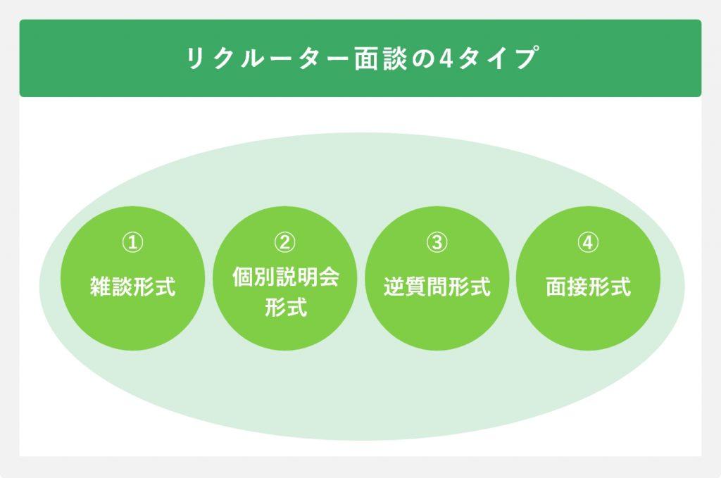 リクルーター面談の4タイプ