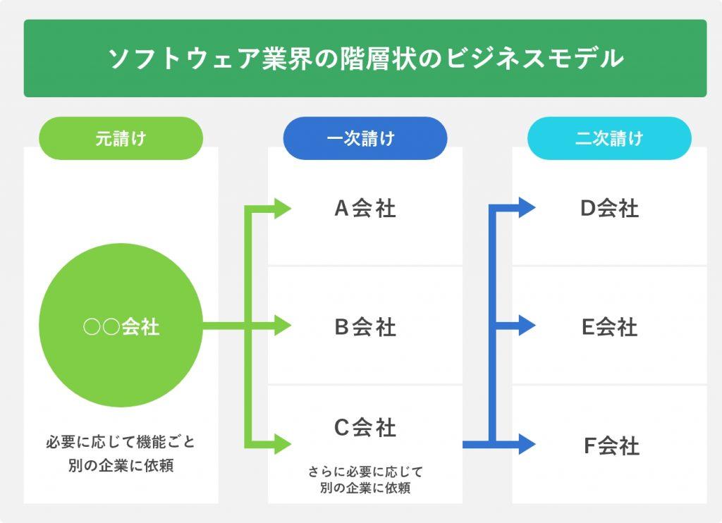 ソフトウェア業界の階層状のビジネスモデル