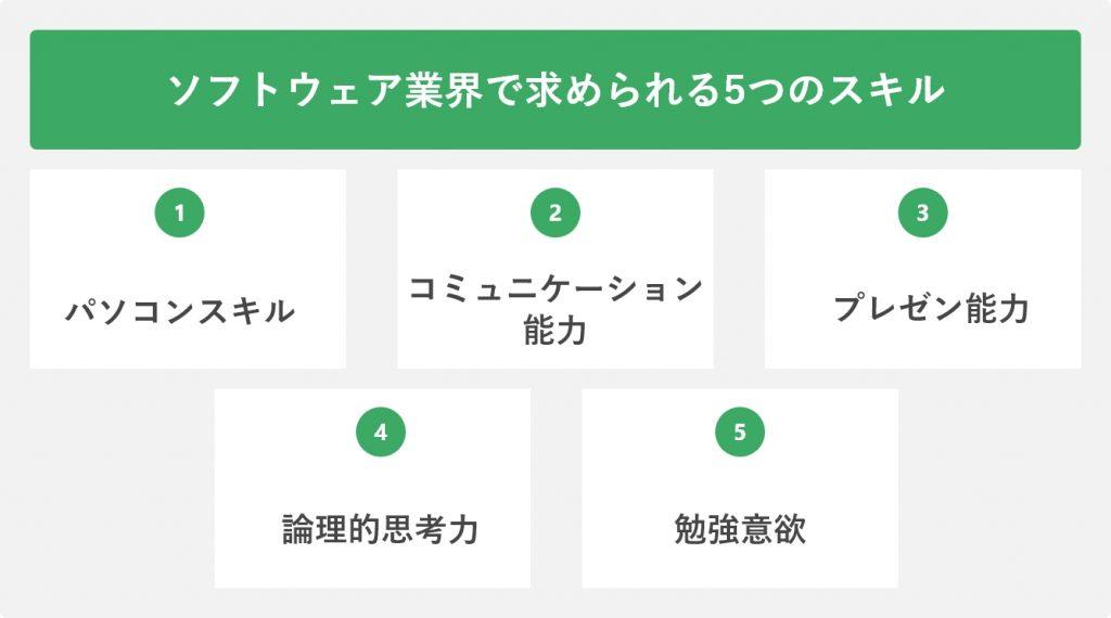 ソフトウェア業界で求められる5つのスキル