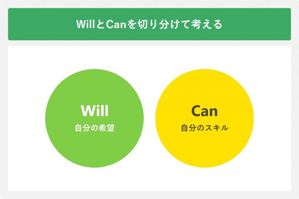willとcanを切り分けて考える