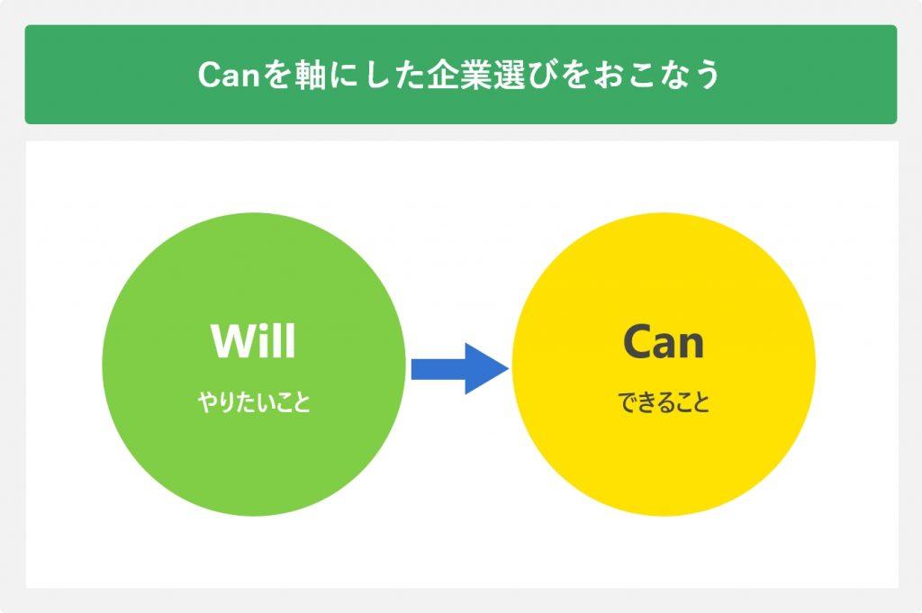 「Can」を軸にした企業選びをおこなう