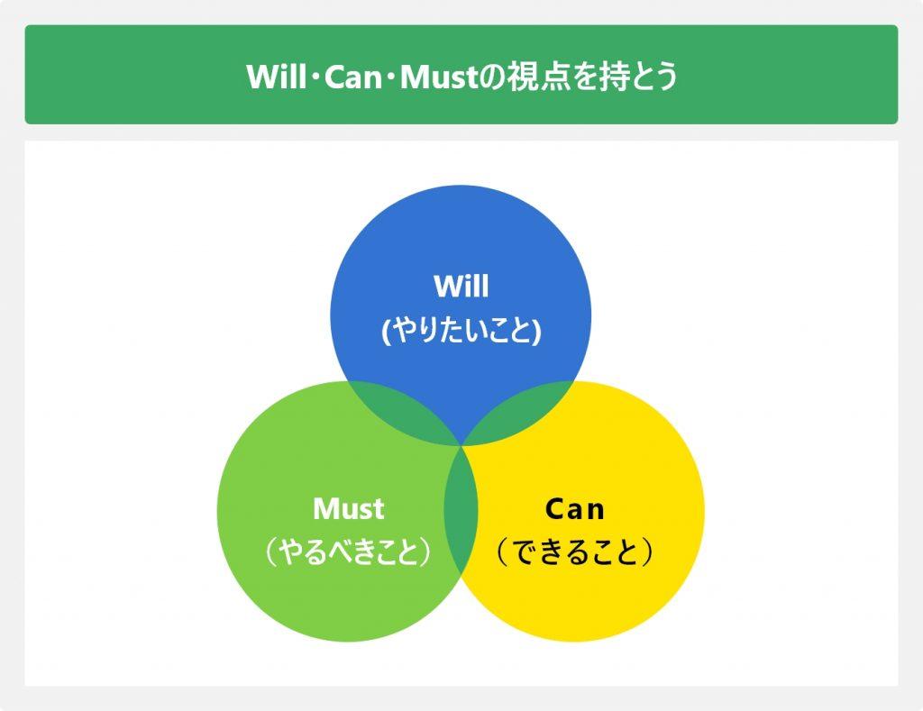 Will・Can・Mustの視点を持とう