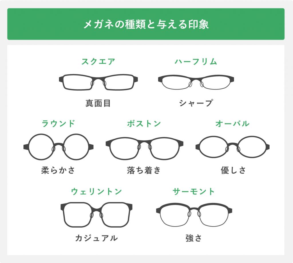 メガネの種類と与える印象