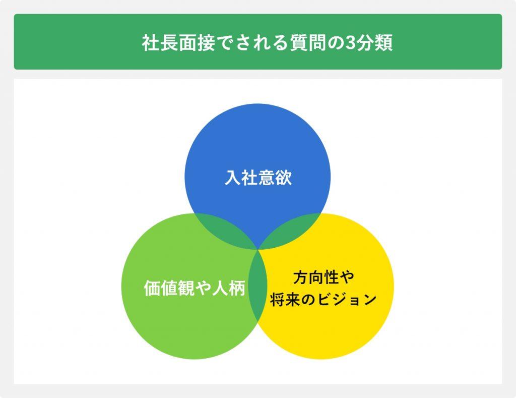 社長面接でされる質問の3分類
