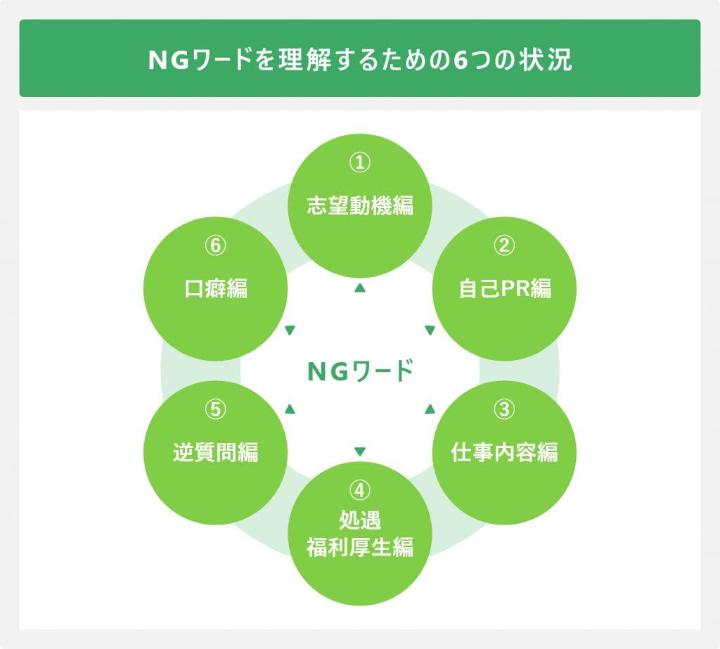 NGワードを理解するための6つの状況