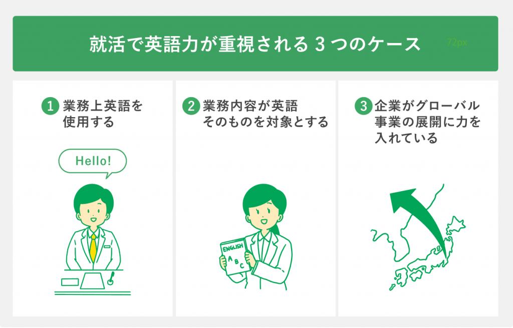 就活で英語力が必要になる3つのケース