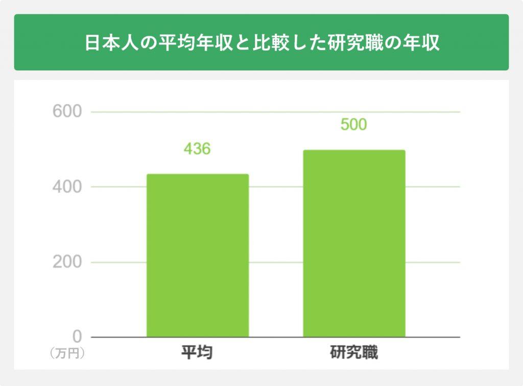 日本人の平均年収と比較した研究職の年収
