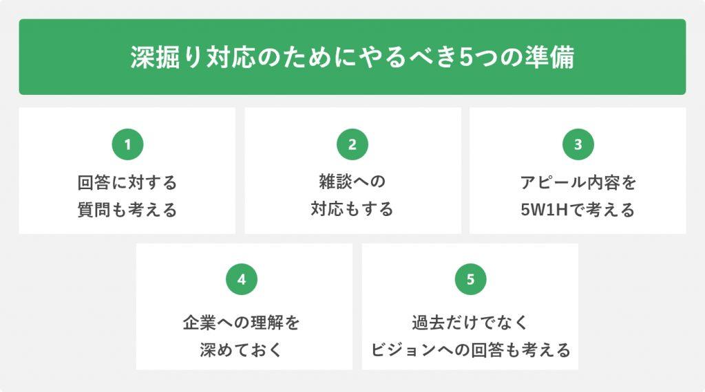 深掘り対応のためにやるべき5つの準備
