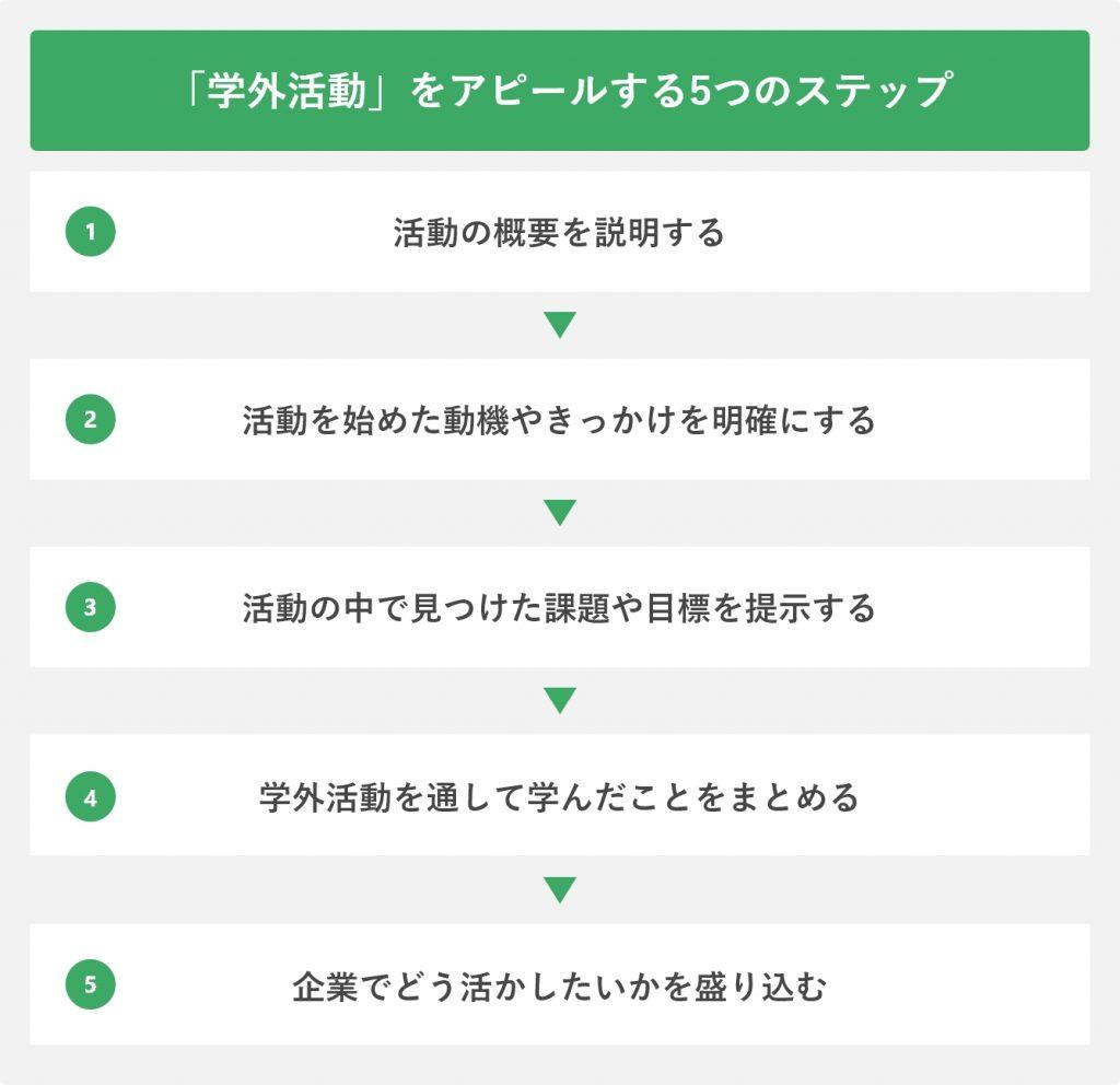 学外活動をアピールする5つのステップ